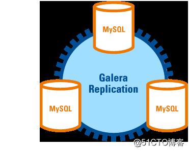 【MySQL】galera集群原理简介