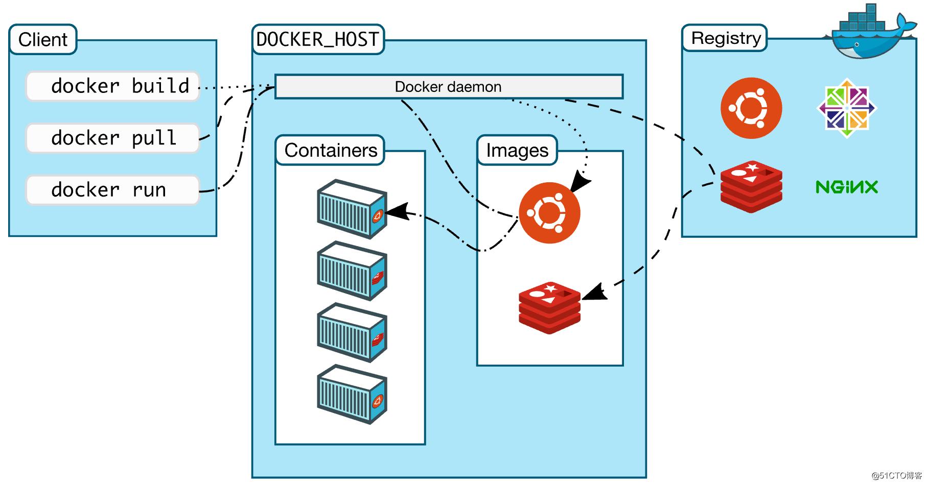 聊聊Docker理论知识(二)