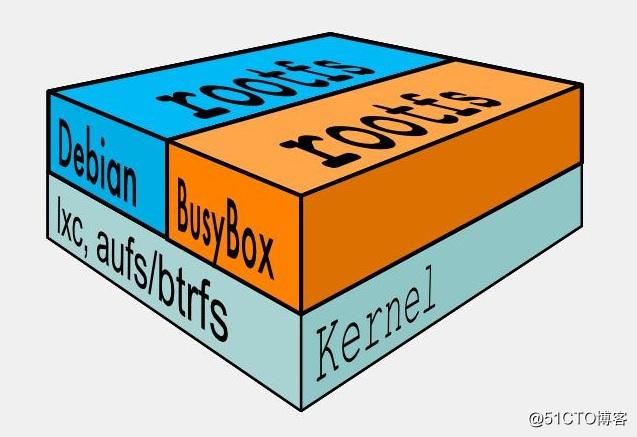 Docker镜像的内部结构(四)