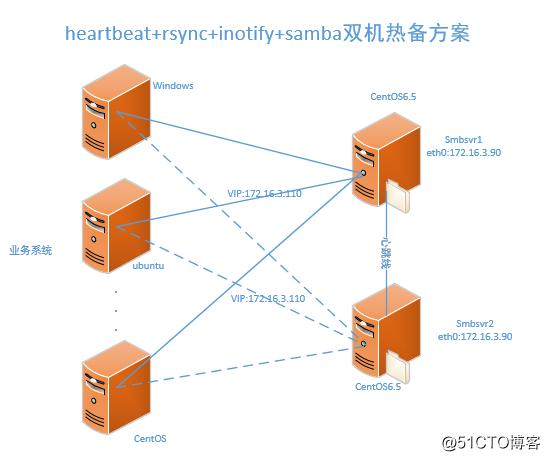 heartbeat+rsync+inotify+samba双机热备方案