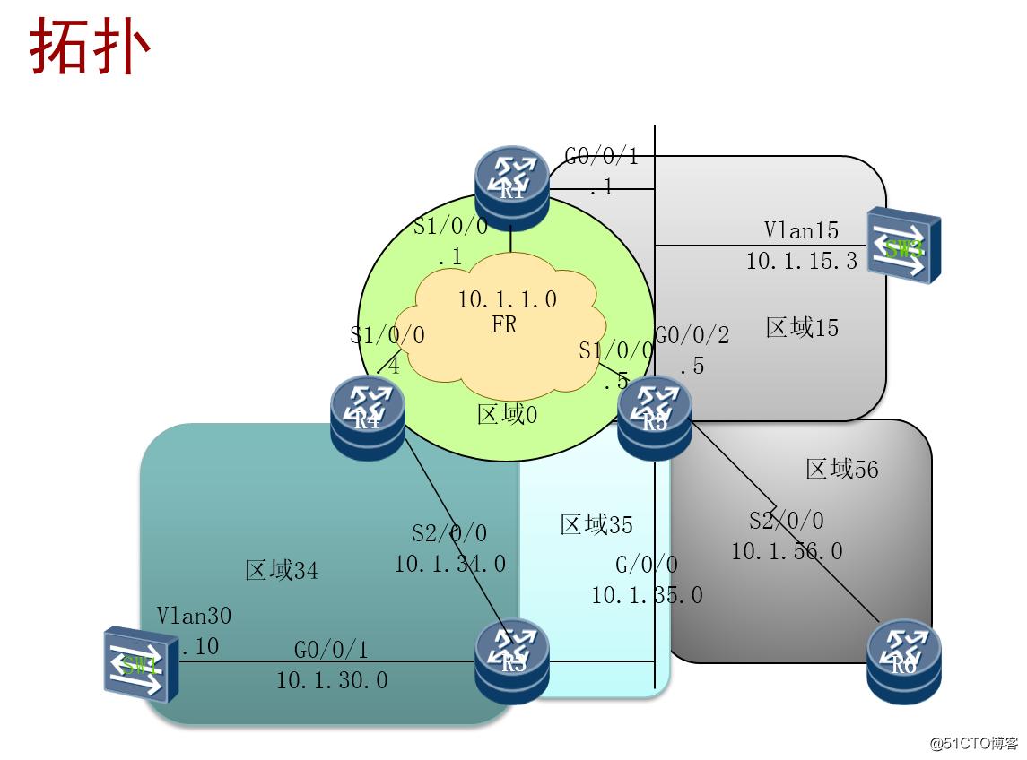 乾颐堂HCIE第2节 OSPF的邻居拍错和网络类型理论和案例