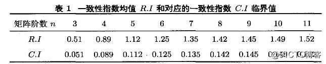 层次分析法(AHP)