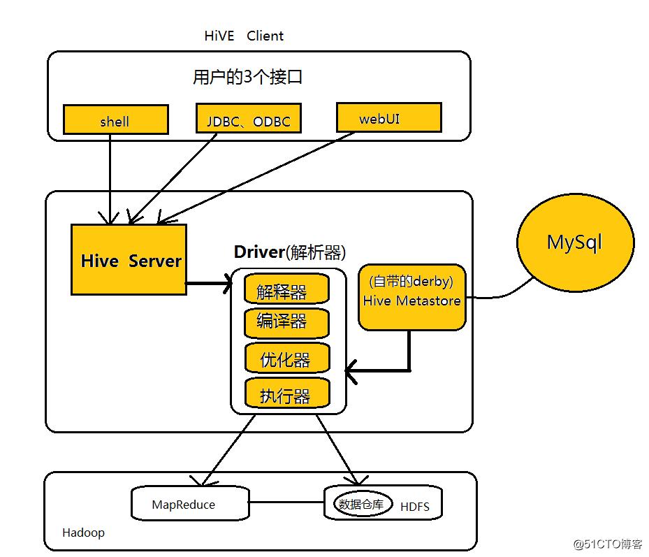 Hadoop集群(五) Hive安装