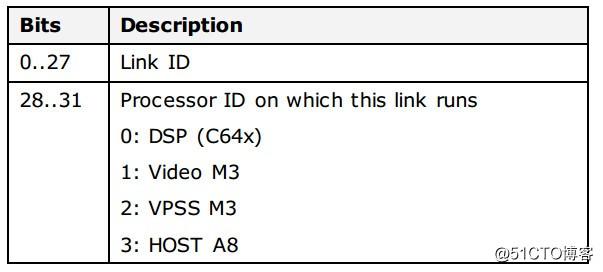图像识别DM8127开发攻略——MCFW架构中Link相关概念