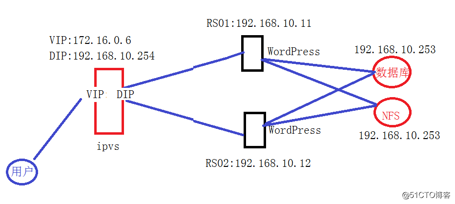 手把手基于LVS-NAT模型负载均衡搭建wordpress服务