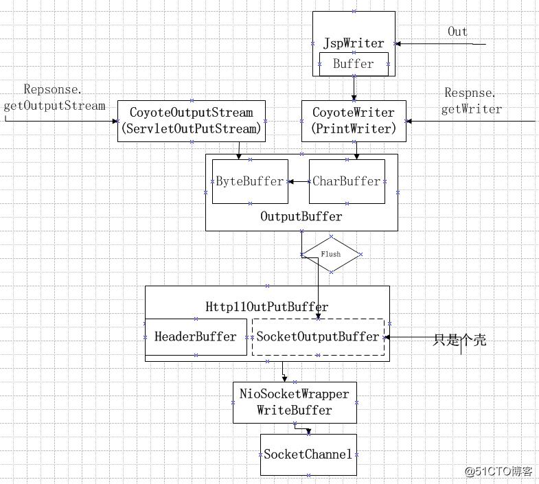 Tomcat网络输出数据流图