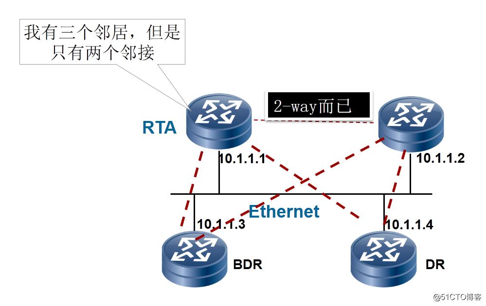 趣谈网络工程师面试大全系列1,用图文和段子的方式来解决网工面试问题