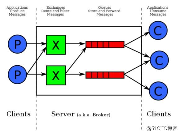 Python自动化开发学习11-RabbitMQ