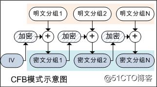 对称加密算法的分组模式及其Go语言实现