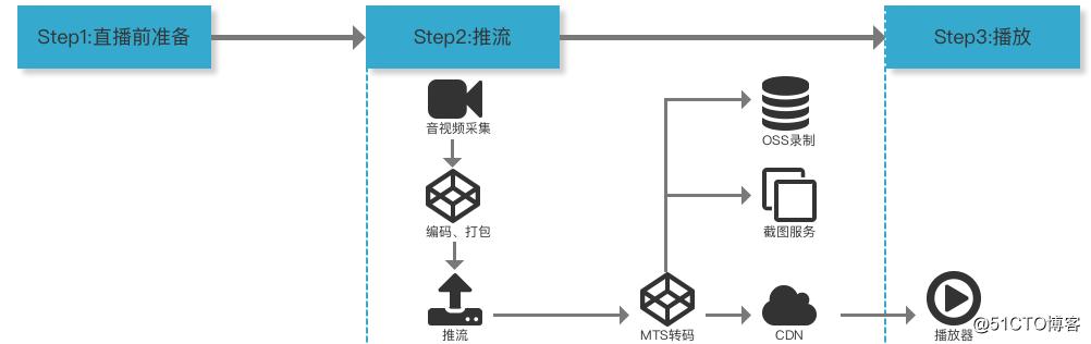 冲顶大会APP技术选型及架构设计