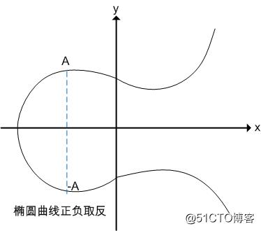 椭圆曲线加解密及签名算法的技术原理及其Go语言实现