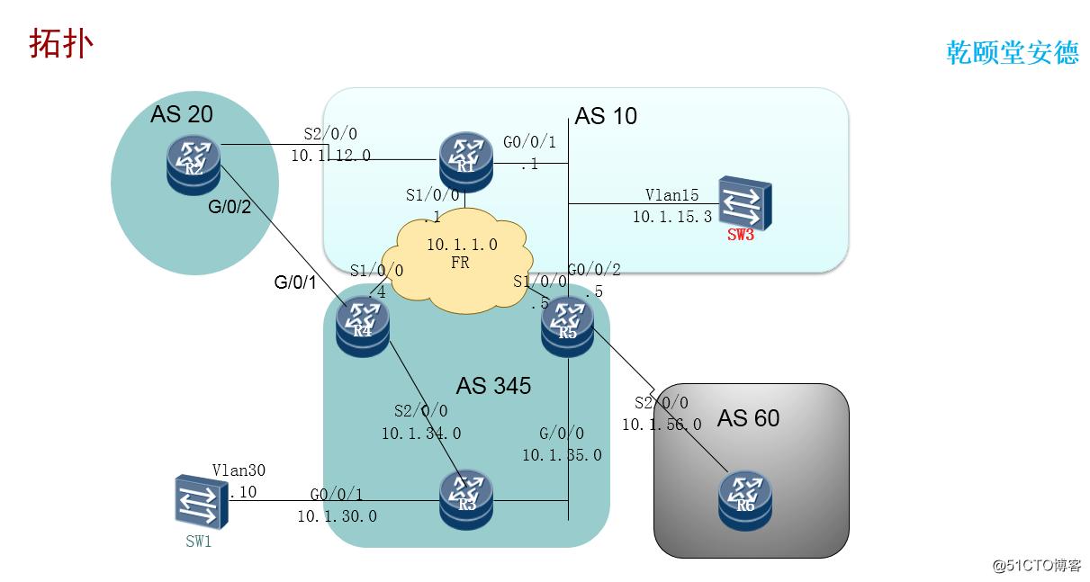 乾颐堂军哥HCIE8-BGP工作原理以及更新机制(含下一跳解析)