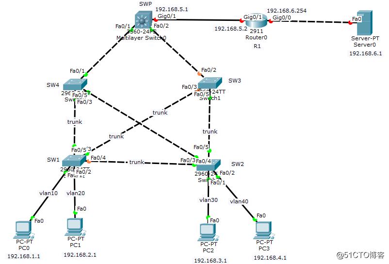 思科拓扑----小型网络架构练习