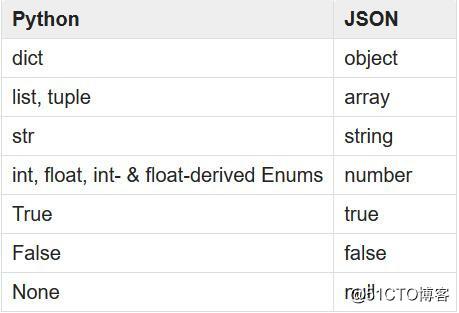 运维学python之爬虫中级篇 五 数据存储 无数据库版