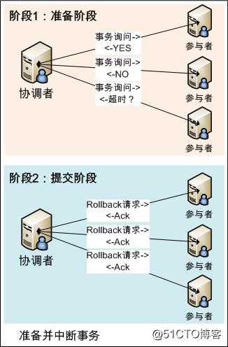 分布式一致性算法2PC和3PC