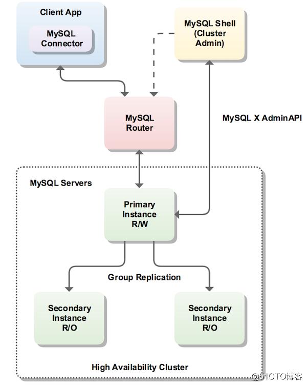 MySQL InnoDB Cluser  |  Mysql 5.7 集群