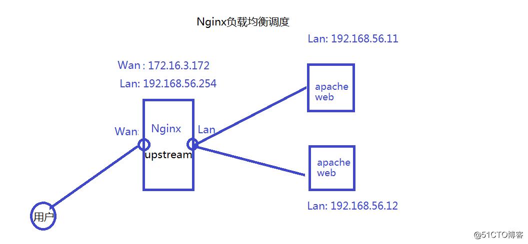 Nginx作为动静分离、缓存与负载均衡初探