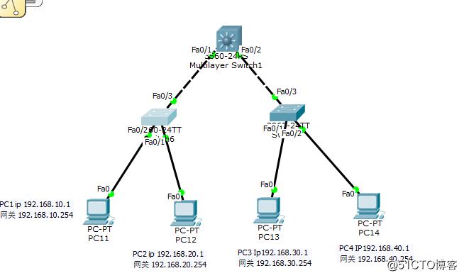 三层交换机开启路由实现多VLAN通信