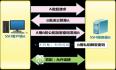ssh-agent 与 Centos 基于key的免密码登录