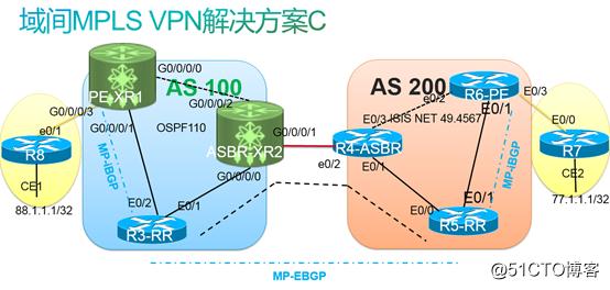 思科运行商XR设备实现跨域MPLS VPN的Option3(即OptionC)方案详解