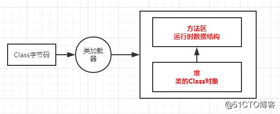 【随笔】JVM核心:JVM运行和类加载