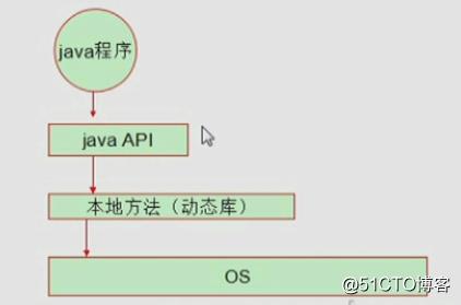 初识TomCat之1——Java体系理解