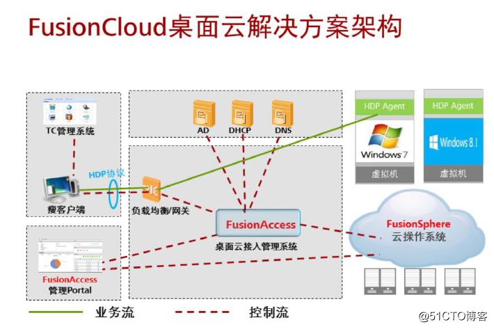 华为云计算中的DaaS(desktop as a Service)以及实现1