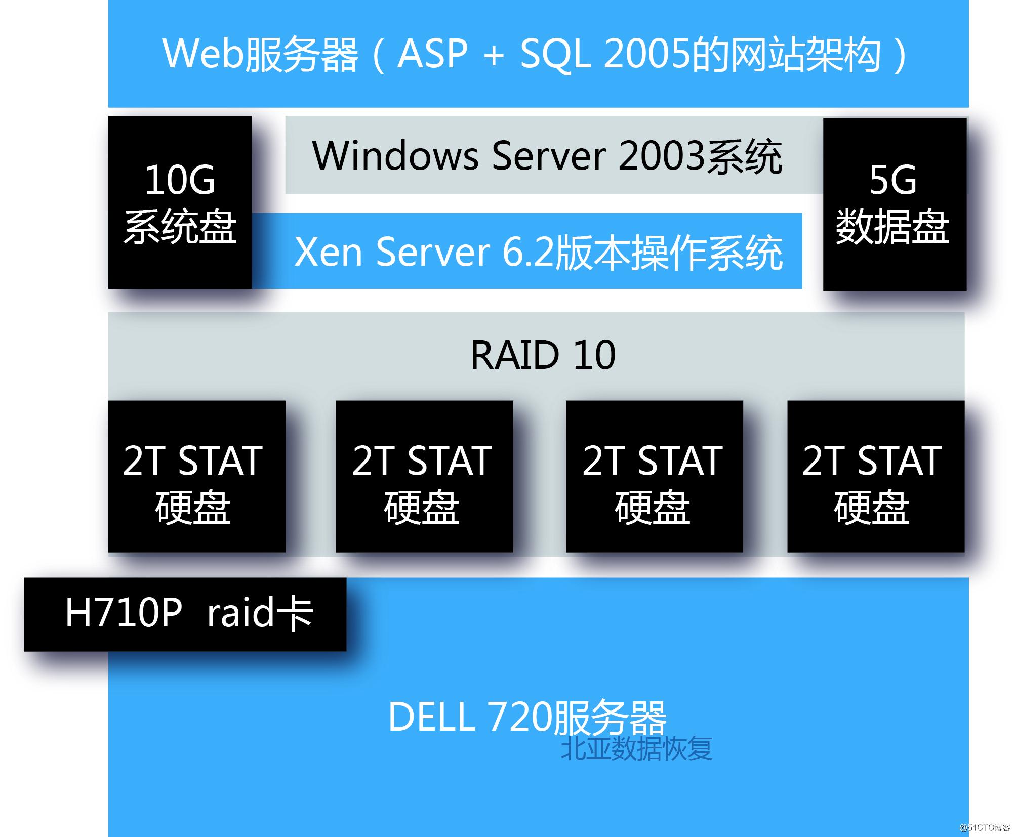服务器断电导致虚拟机数据丢失怎么恢复?