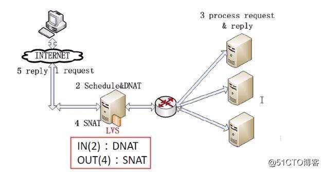 LVS负载均衡集群架构介绍