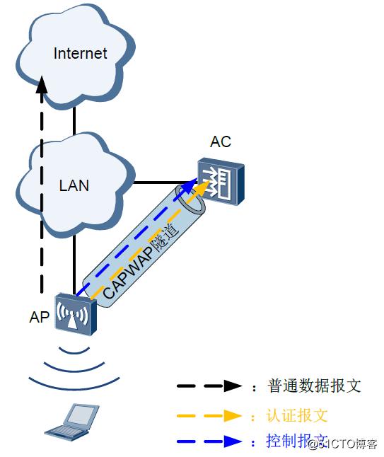 无线网络部署与规划要点及案例分享