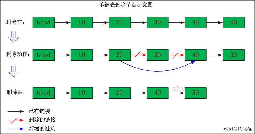 数据结构(五)——单链表