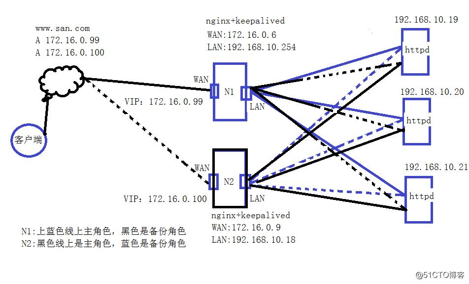 nginx结合keepalived做高可用负载集群服务