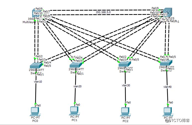思科拓扑--链路捆绑的应用