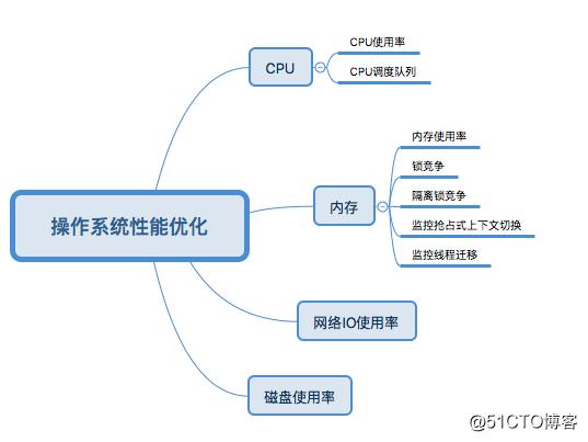 操作系统性能监控之CPU监控