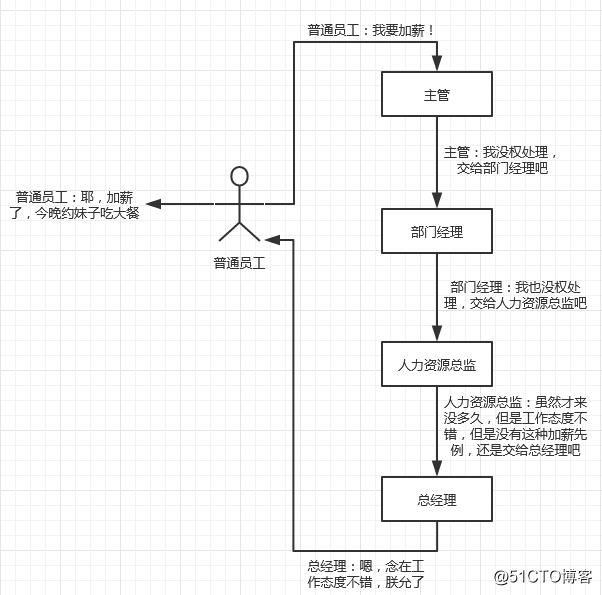 设计模式之职责链