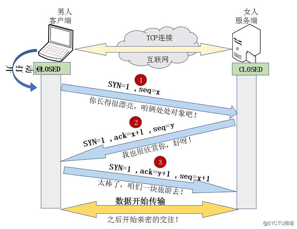 TCP三次握手和四次挥手以及11种状态