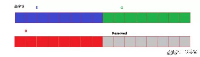 RGB格式详解(三)---RGB像素格式
