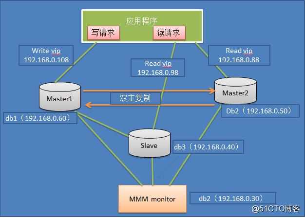 浅淡MySQL集群高可用架构