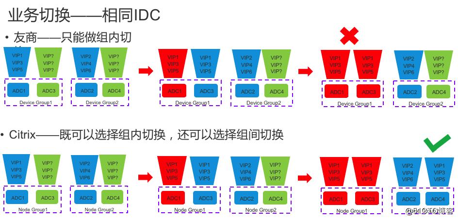 负载均衡集群技术的王者-Netscaler Cluster