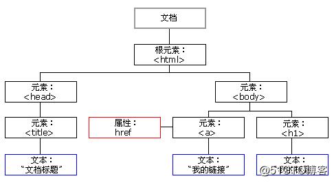 javascript学习笔记:DOM节点概述