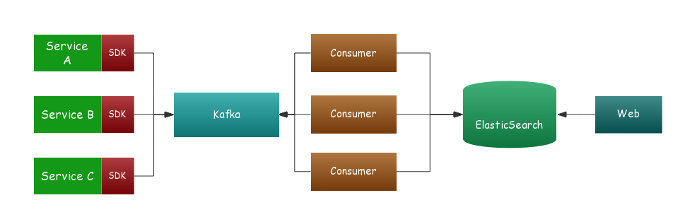 全链路设计与实践