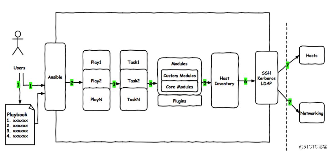 运维自动化工具 Ansible-playbook (二)