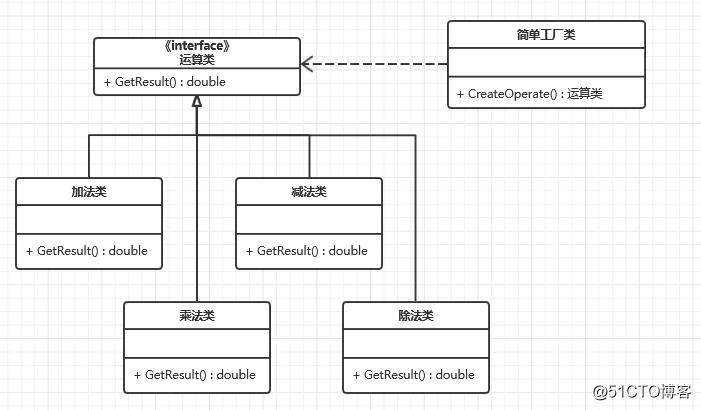 设计模式之工厂方法模式