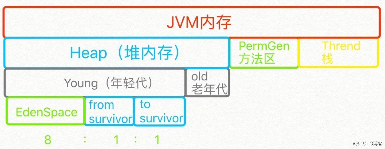 jvm内存详解-----详解------详解