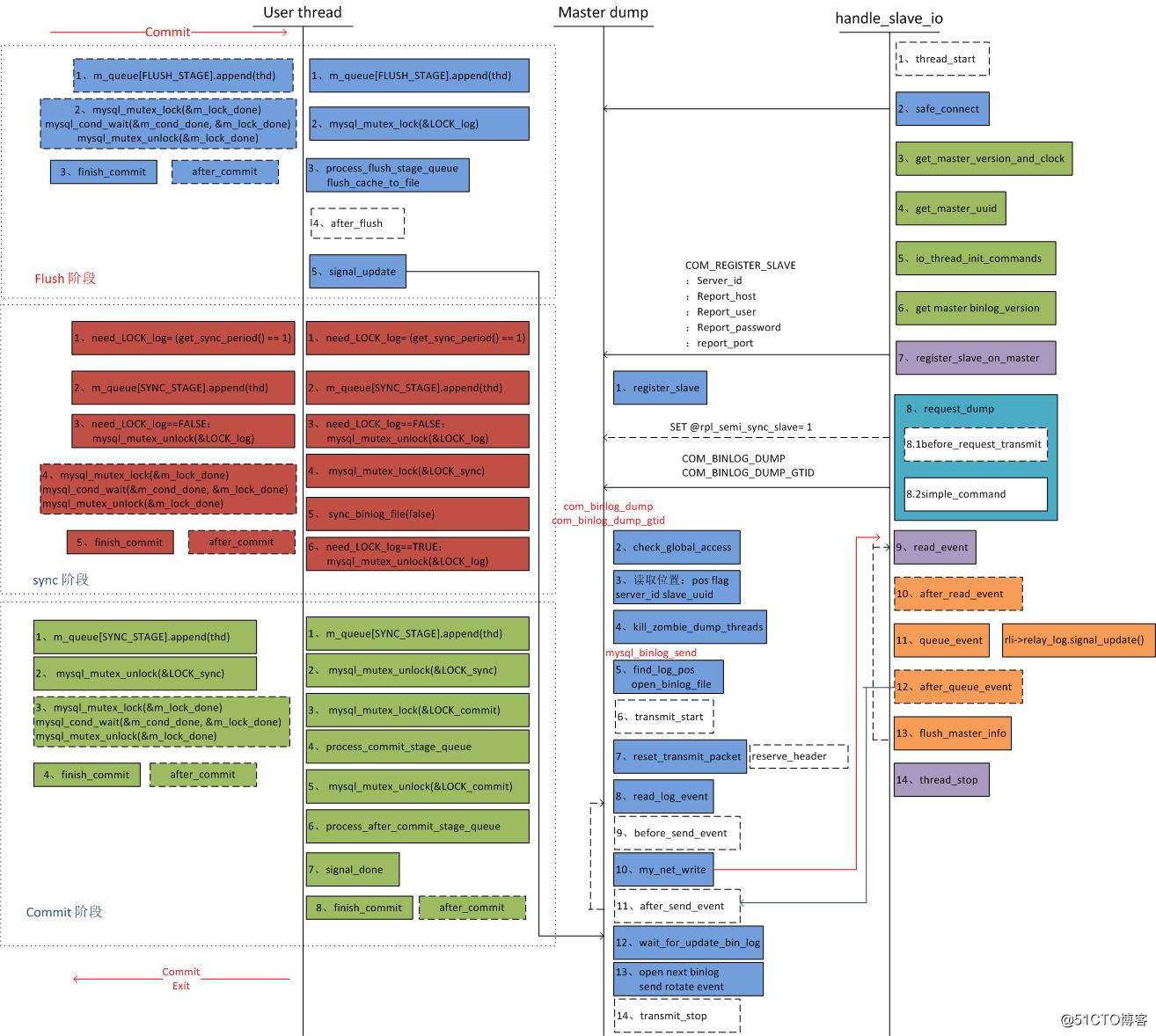 MySQL5.6复制原理图
