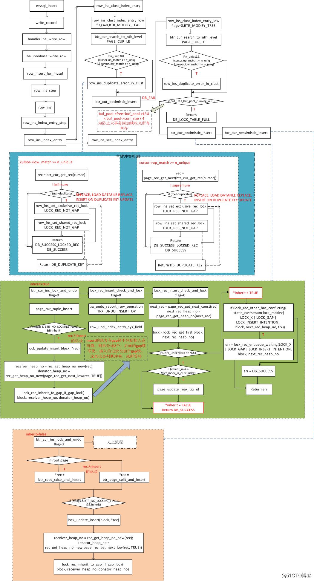 InnoDB事务锁之行锁-insert加锁原理图-聚集索引