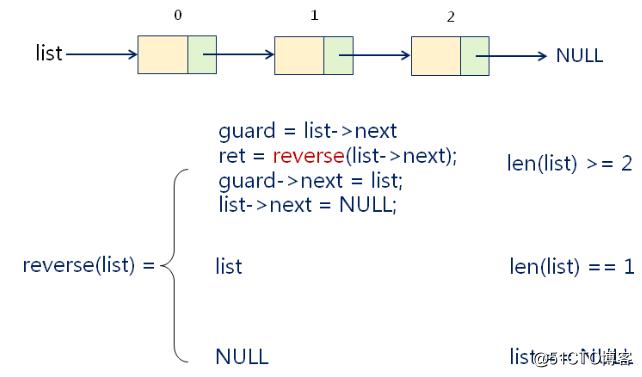 数据结构(十一)——递归