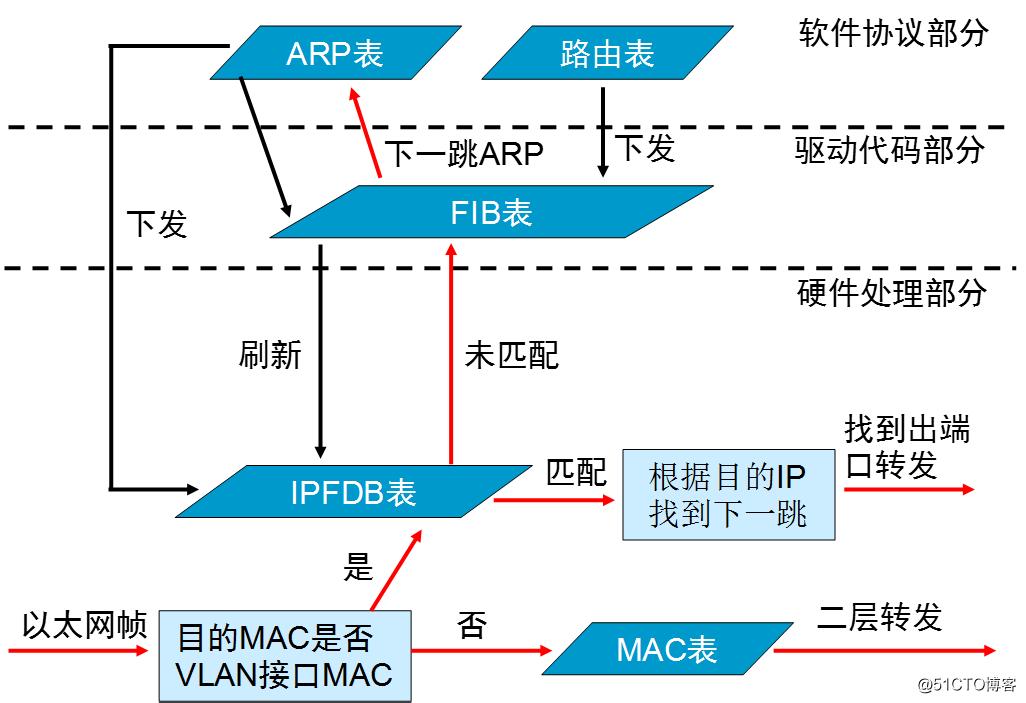 透彻理解VLAN技术