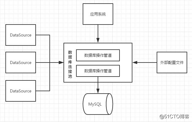 理解数据库连接池底层原理之手写实现