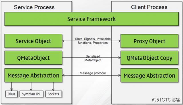 Qt高级——Qt元对象系统源码解析